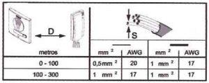 Tabla sección del cable